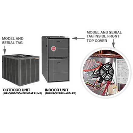Example picture on how to find your Rheem split-system model and serial number.