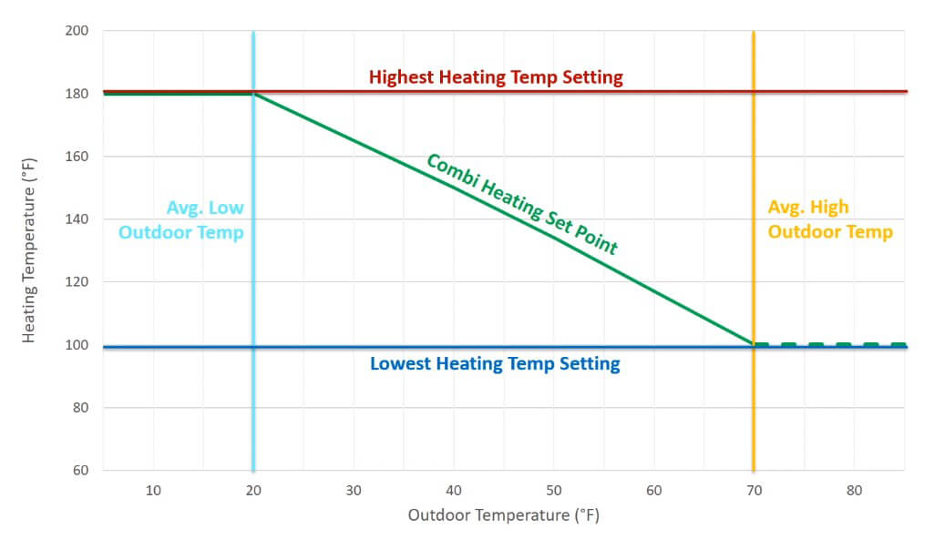 chart that shows how the heating temperature and outdoor temperature work together