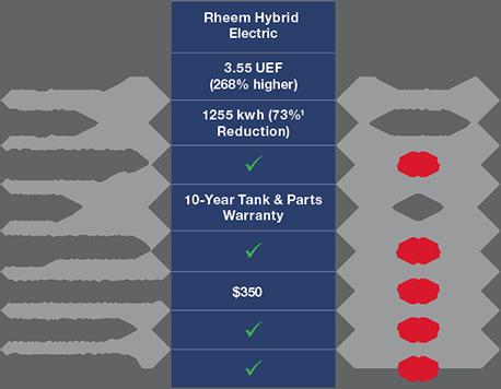 The All New Rheem 174 Prestige 174 Series Hybrid Electric Water